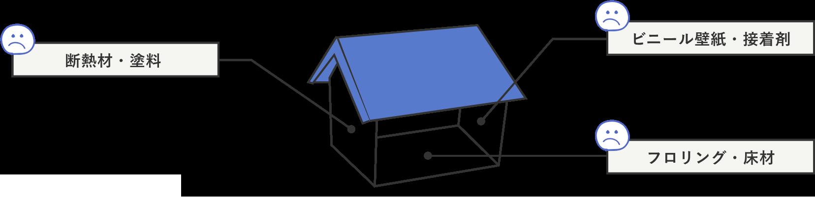 住宅に使用されている化学物質の説明
