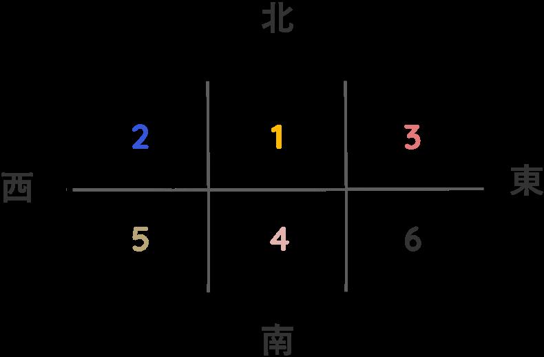 6区画の分譲地を説明するイラスト